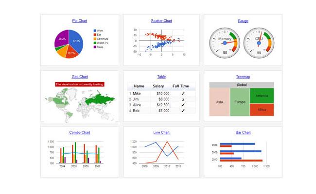 Google Chart Tools jako narzędzie wspomagania szkoleń i prezentacji