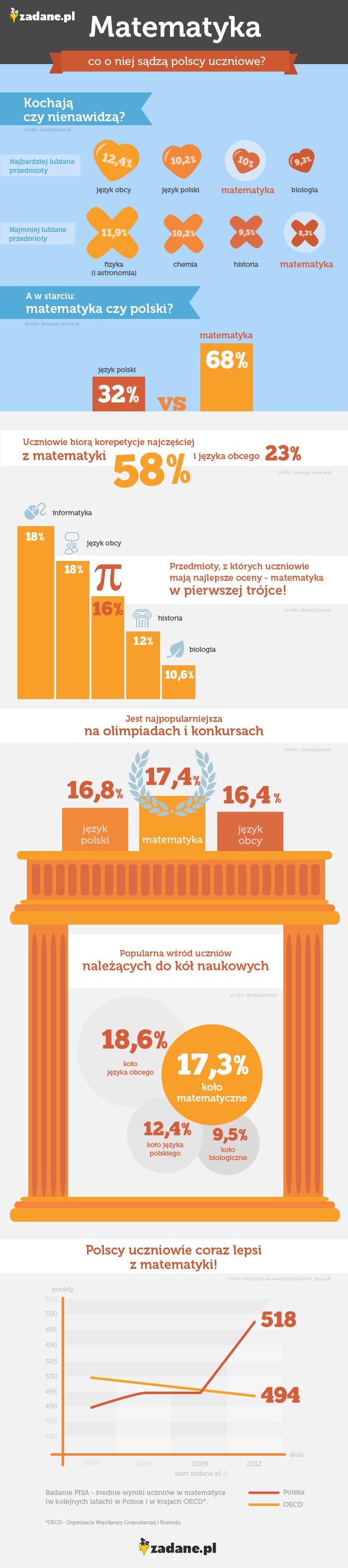 Matematyka - co sądza o niej polscy uczniowie