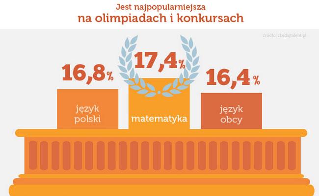 Matematyka – co o niej sądzą polscy uczniowie?