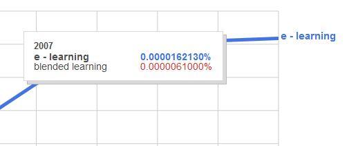 Przegląd mało znanych narzędzi Google #1 – Ngram Viewer