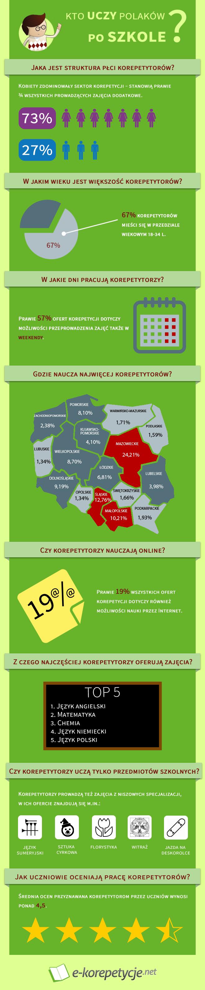 Infografika Kto uczy Polaków po szkole?